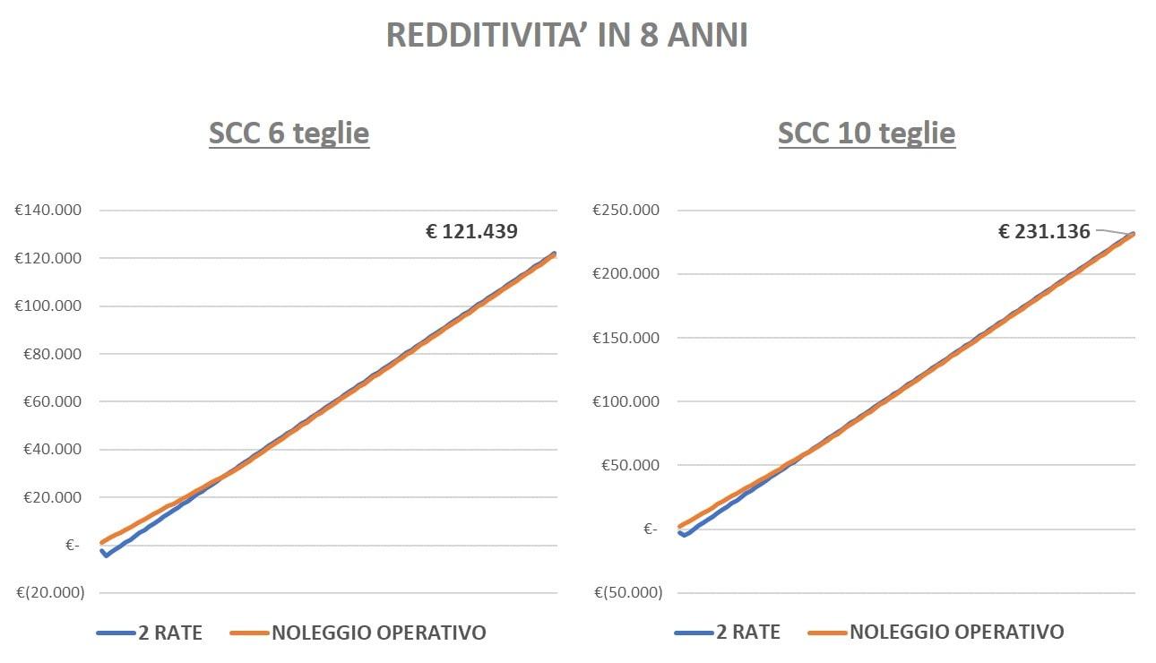 Redditività Forno Rational