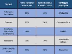 Forno Rational iCombi Pro e Classic
